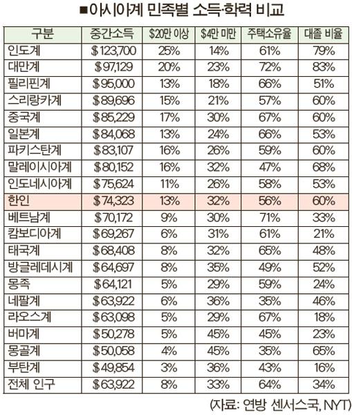 '한인 중간소득 7만4천달러·56% 주택 보유'